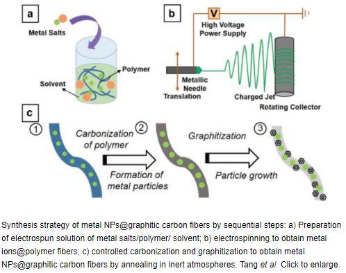 轻量化,黑科技,前瞻技术,燃料电池催化剂,金属纳米结构催化材料,PEM燃料电池催化剂
