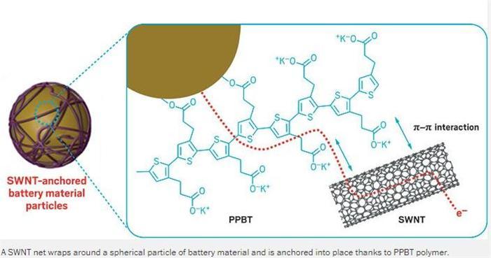 黑科技,前瞻技术,锂电池单壁碳纳米管,乔治亚阳极SWNT网,乔治亚PPBT材料研发
