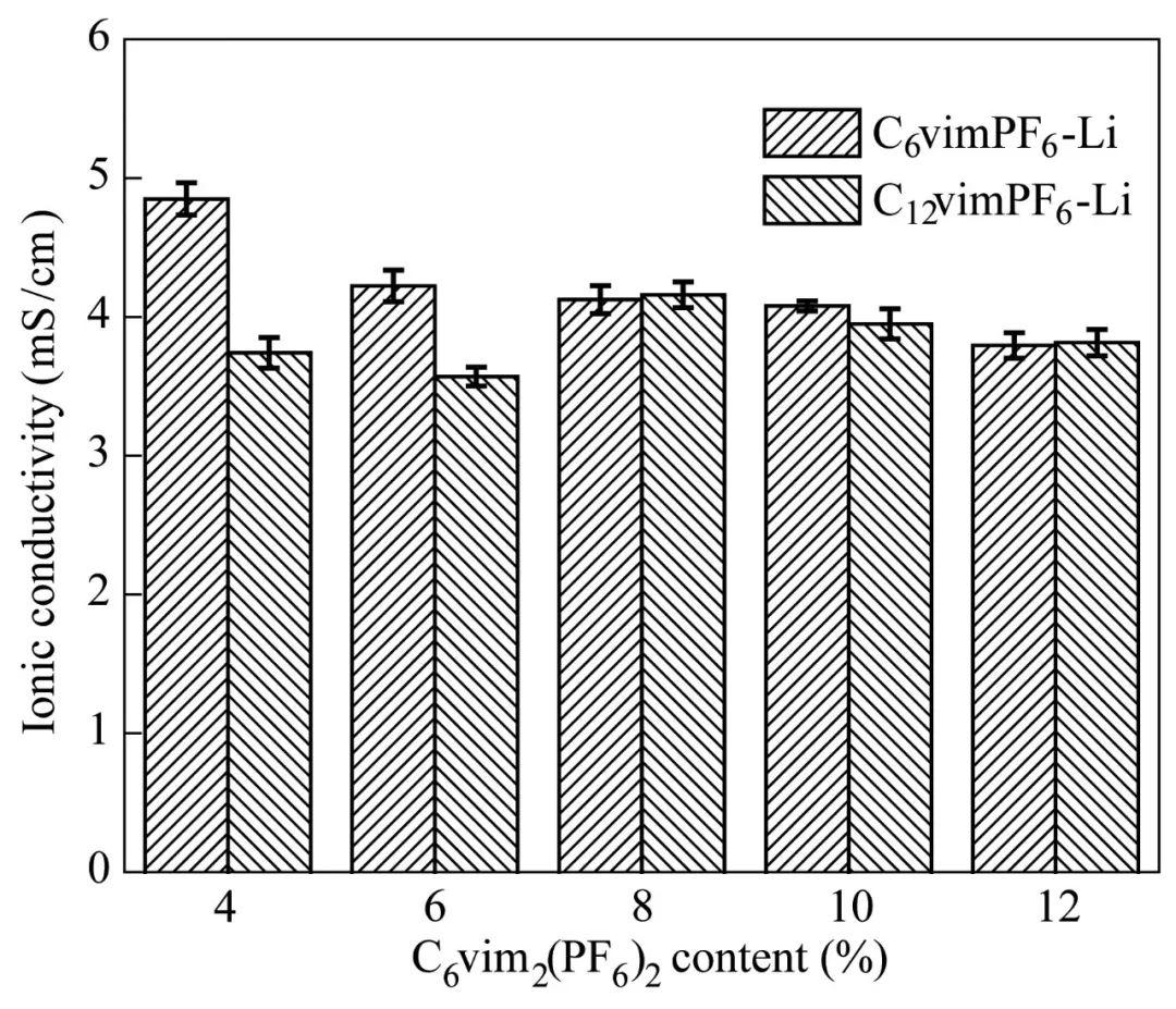cn 新材料报告 新材料报告  辐射合成的pcnvimpf6-li gpe具有良好的