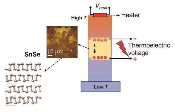 纳米snse材料的热电转换示意图